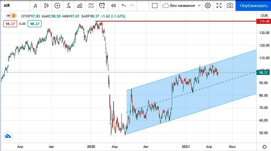 цена акций Airbus