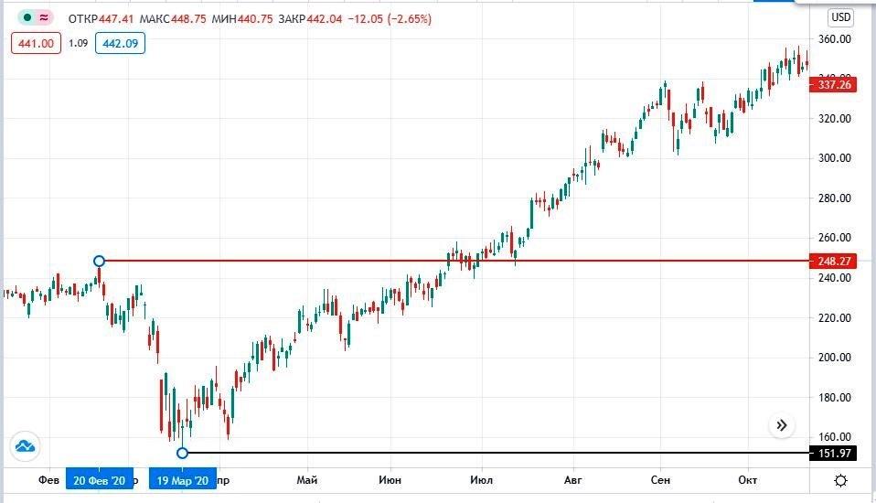 акции EPAM на бирже