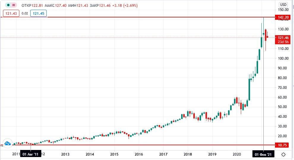купить акции Taiwan Semiconductor