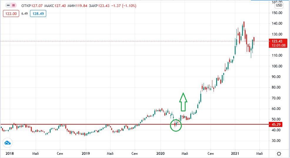 акции Taiwan Semiconductor на бирже