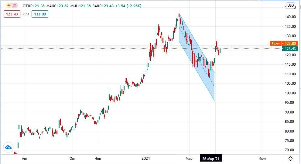 курс акций Taiwan Semiconductor