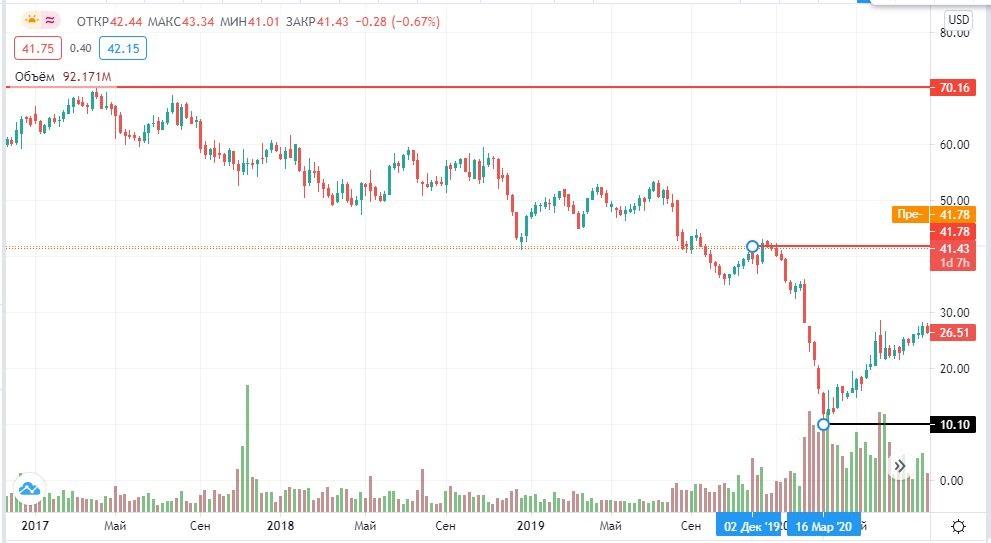 акцииViacomCBS на бирже