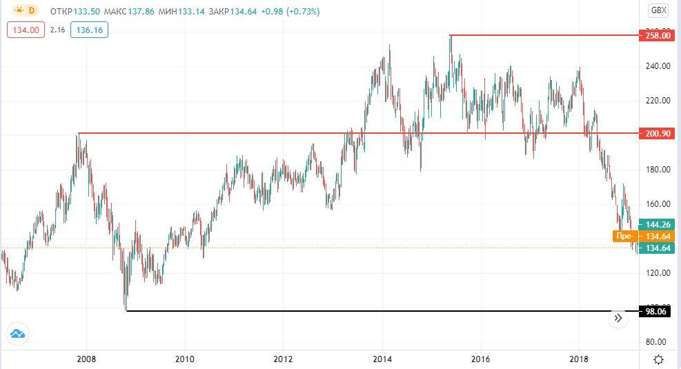 акции Vodafone на бирже