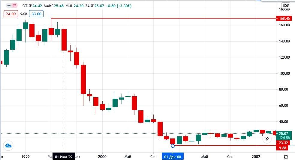 акции Xerox на бирже