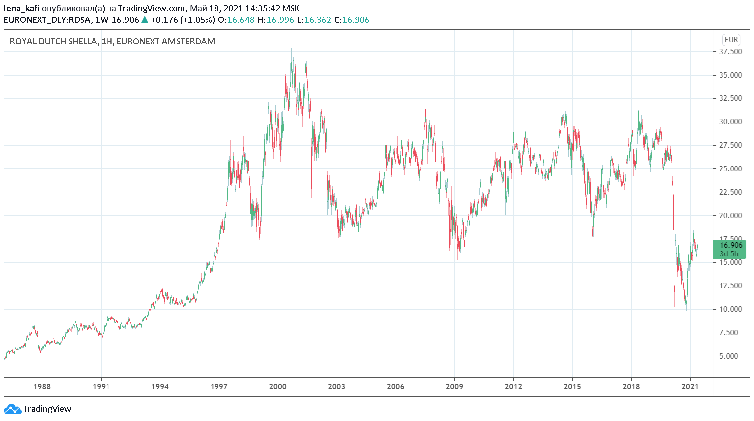 Курс акций Шелл