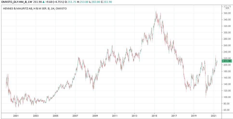 купить акции H&M