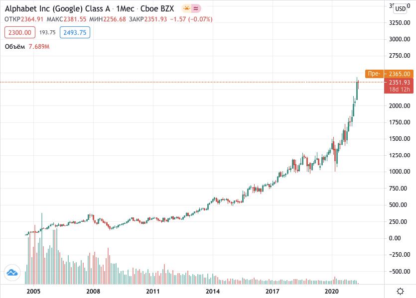 купить акции Гугл