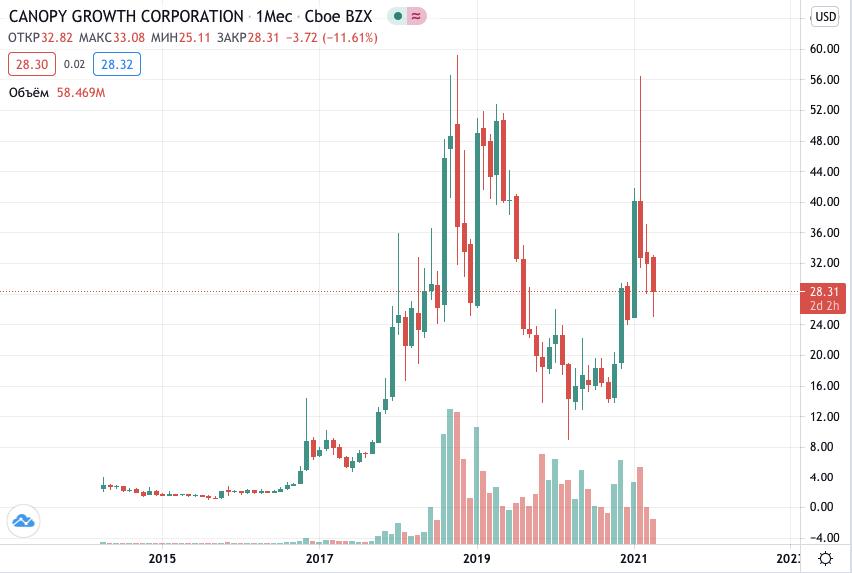 купить акции Canopy Growth