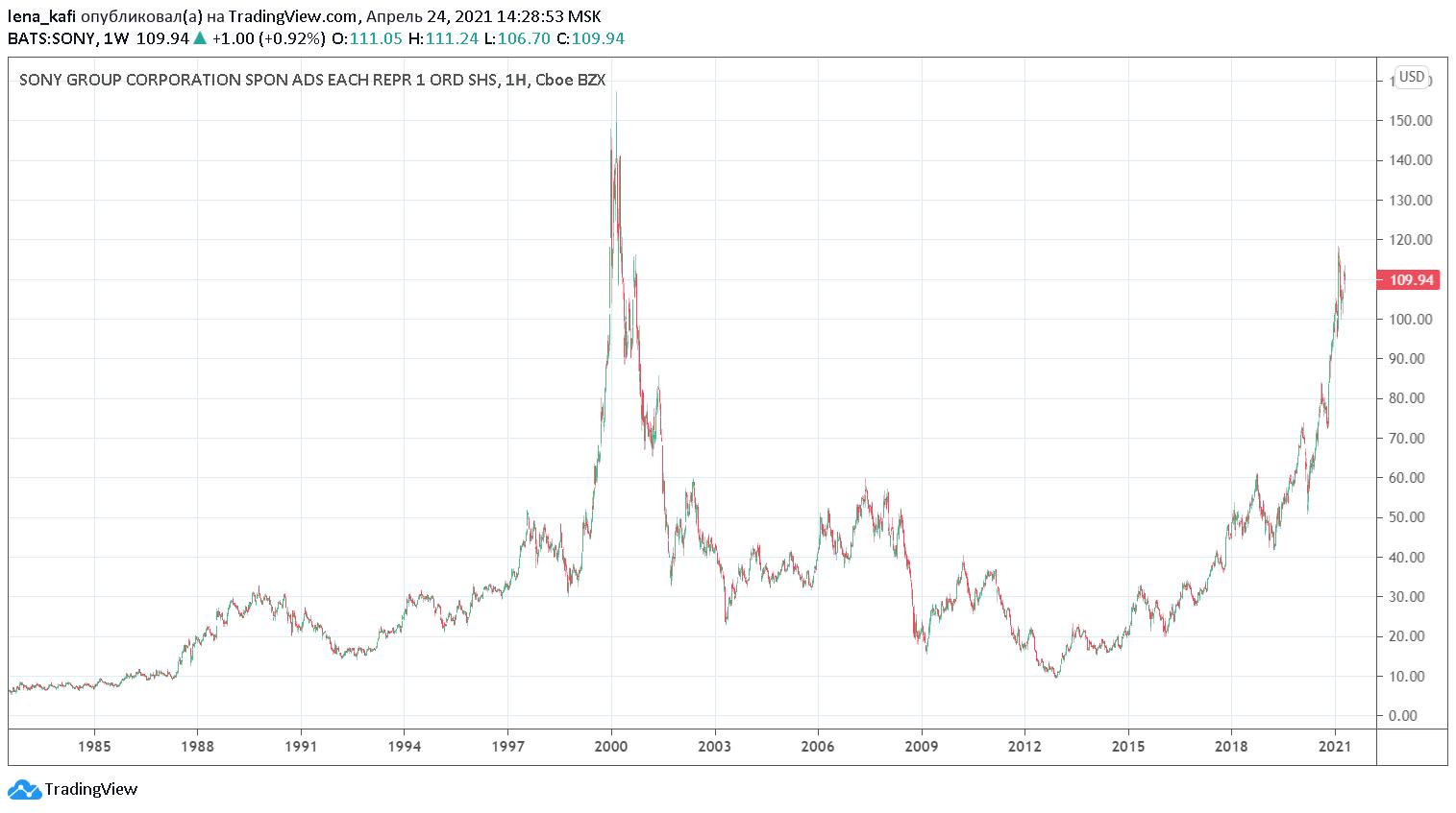 купить акции Sony