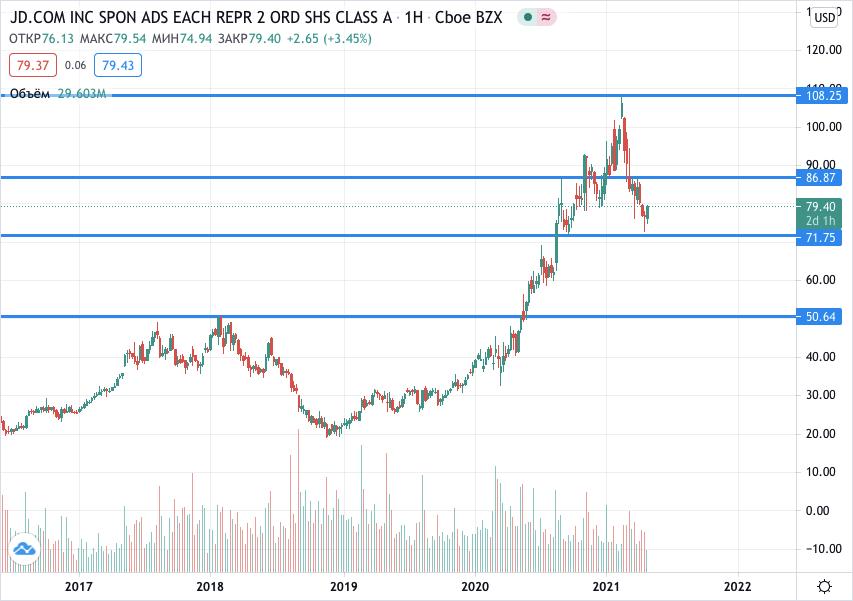 акции JD.com на бирже