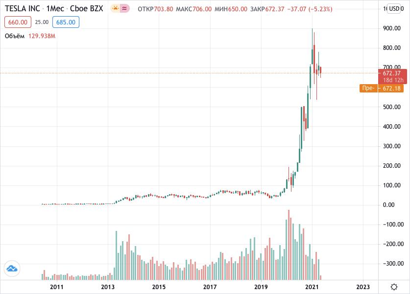 купить акции Тесла
