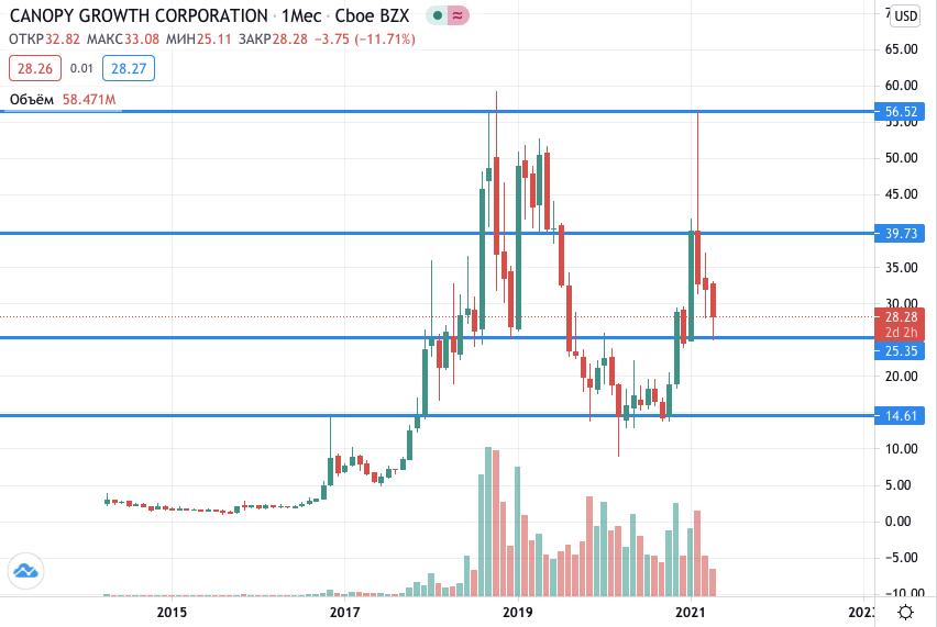 акции Canopy Growth на бирже