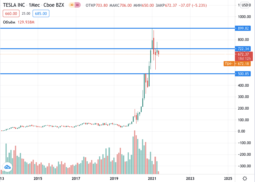 акции Tesla на бирже