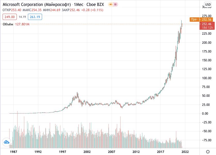 купить акции Майкрософт