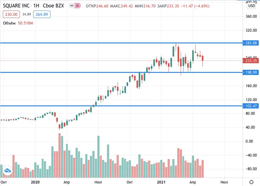 акции Square на бирже