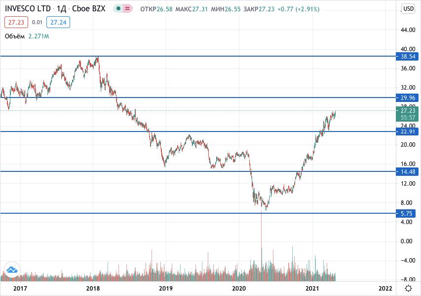 курс акций Invesco