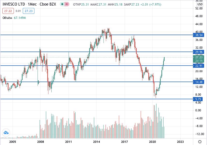 акции Invesco на бирже