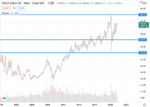 акции Coca-Cola на бирже