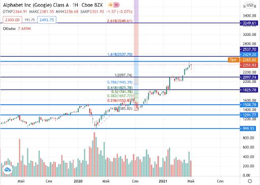 акции Google на бирже