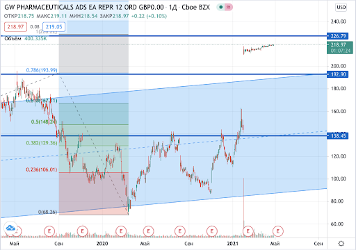 цена акций GW Pharmaceuticals