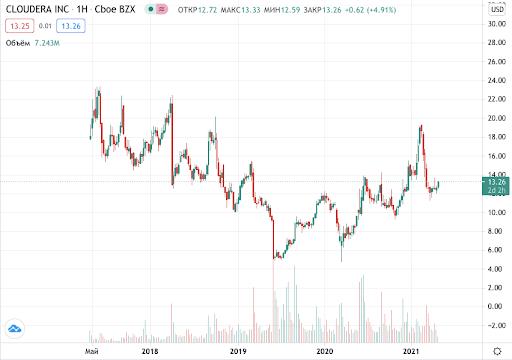 купить акции Cloudera