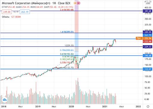 акции Microsoft на бирже