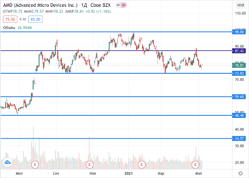 акции АМД на бирже