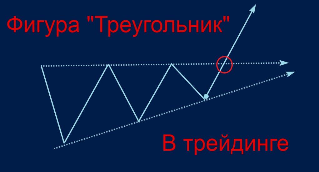 Фигура треугольник в трейдинге