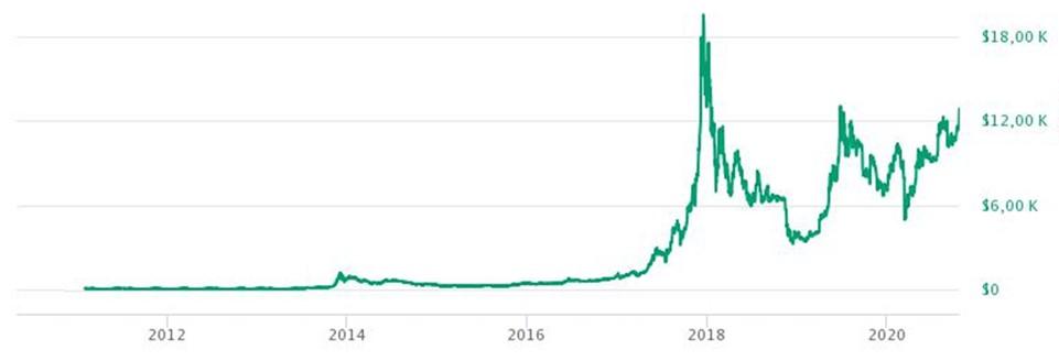История курса биткоина в 2011-2020 гг.