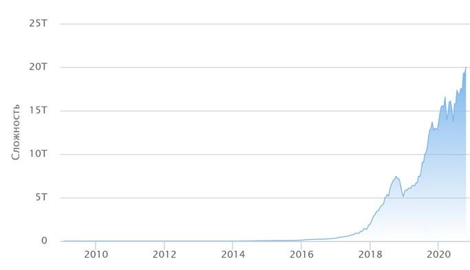 сложность сети биткоин