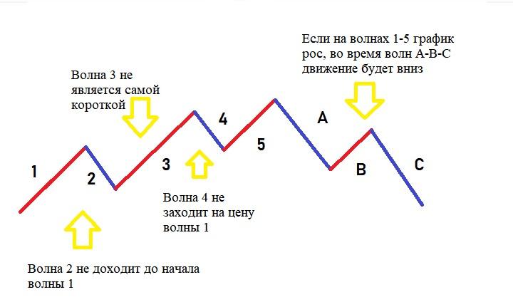 Как проводится волновой анализ