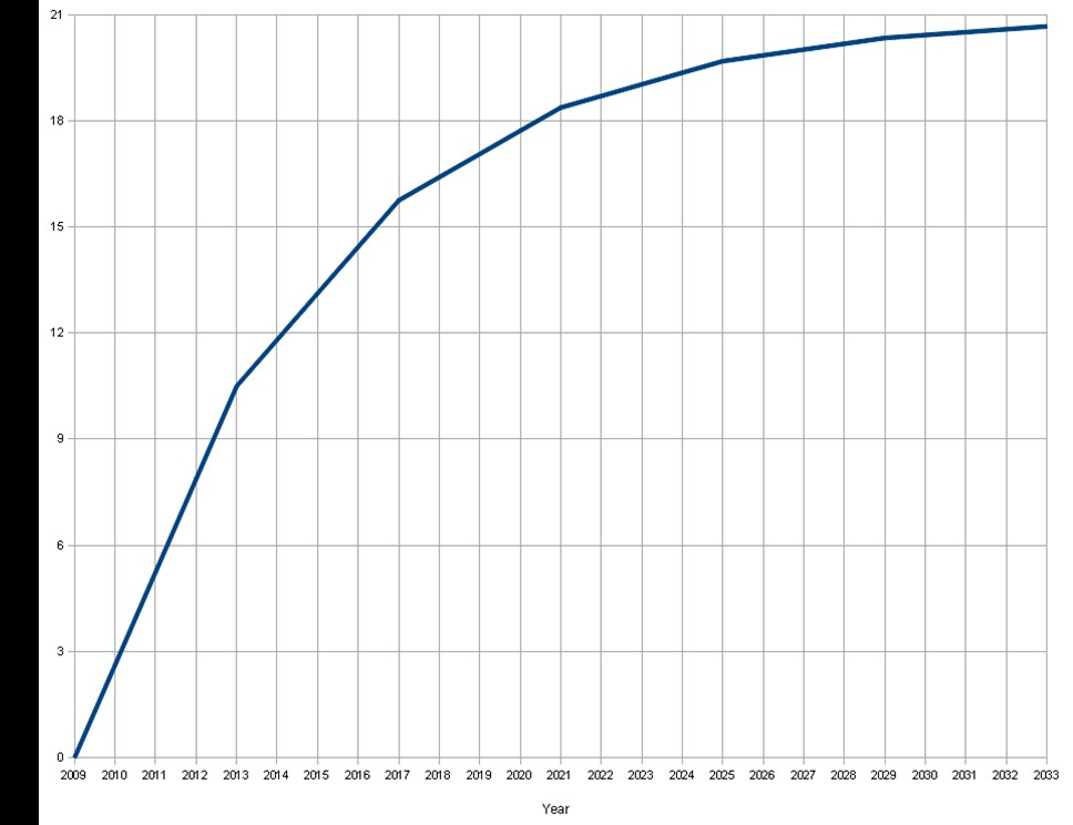График увеличения количества биткоинов
