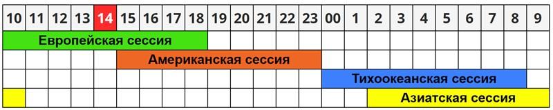 Время работы Форекс по Киеву