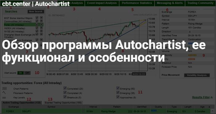 Торговая программа Autochartist
