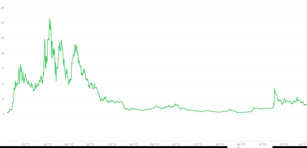 курс Neo к доллару