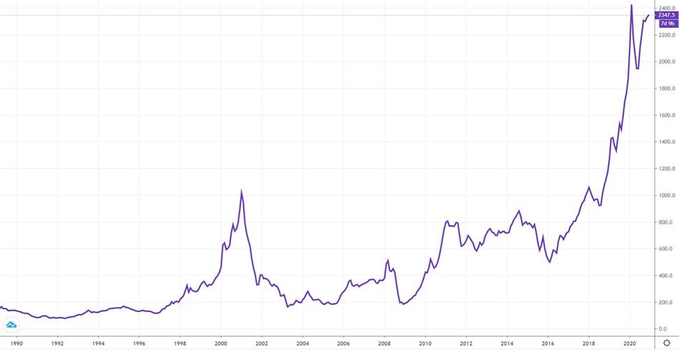 Как купить палладий на бирже
