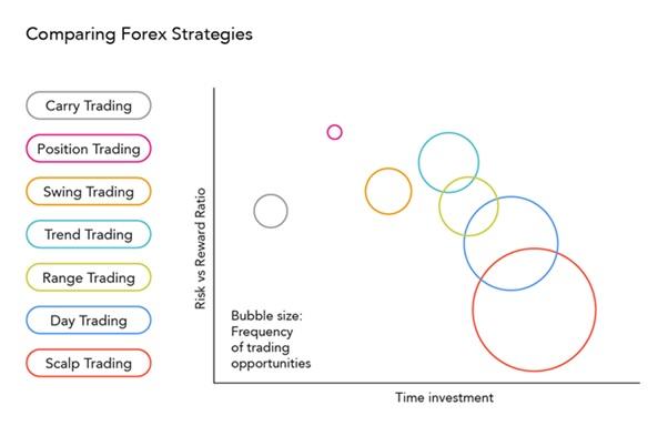Стратегії Форекс: найкращі, точні та унікальні