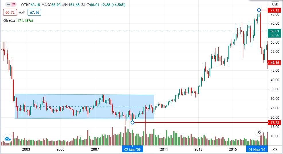 акции Bristol-Myers Squibb Company на бирже