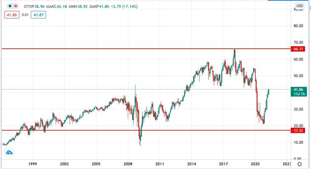 купить акции Wells Fargo
