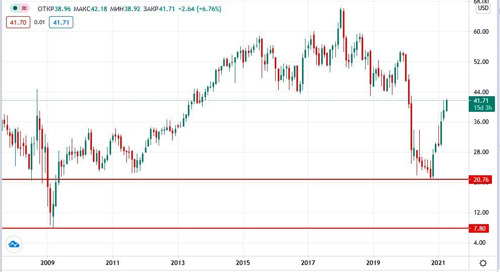 акции Wells Fargo на бирже