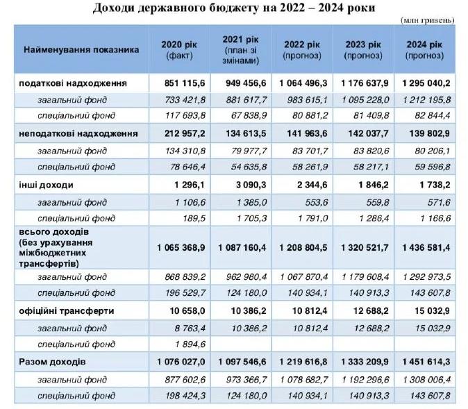 рост украинского бюджета