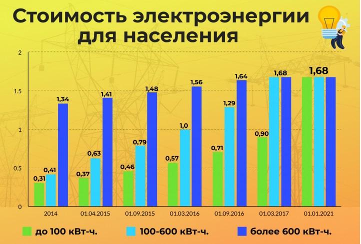 Как изменятся тарифы на электричество в Украине?