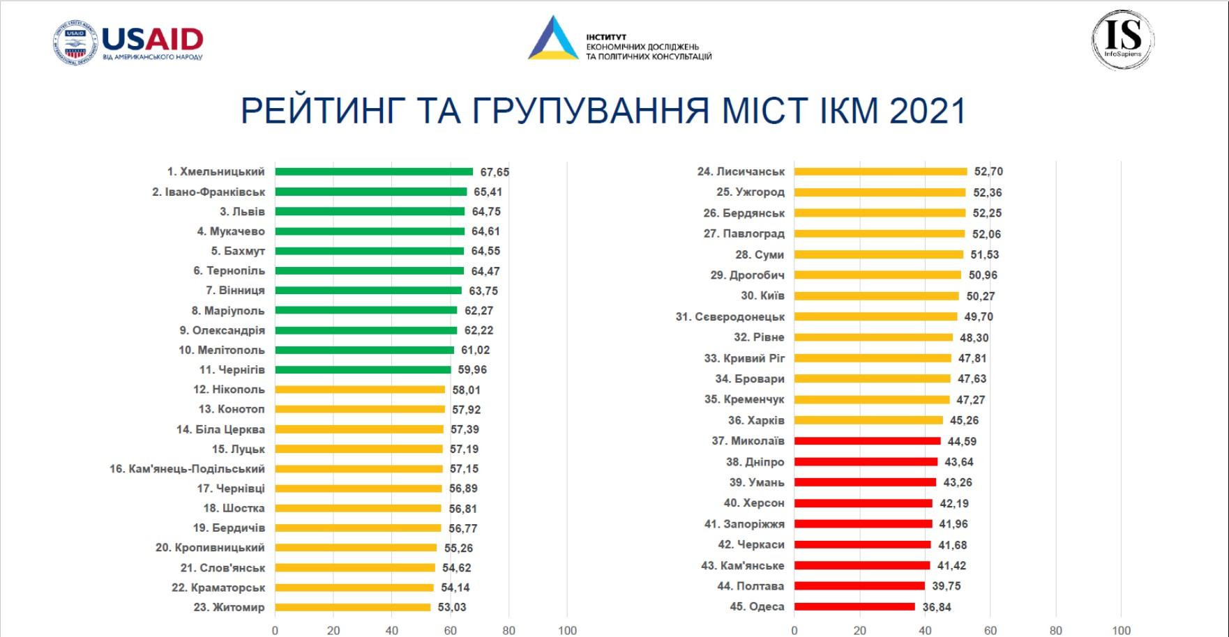 Кращі міста для бізнесу в Україні: результати дослідження